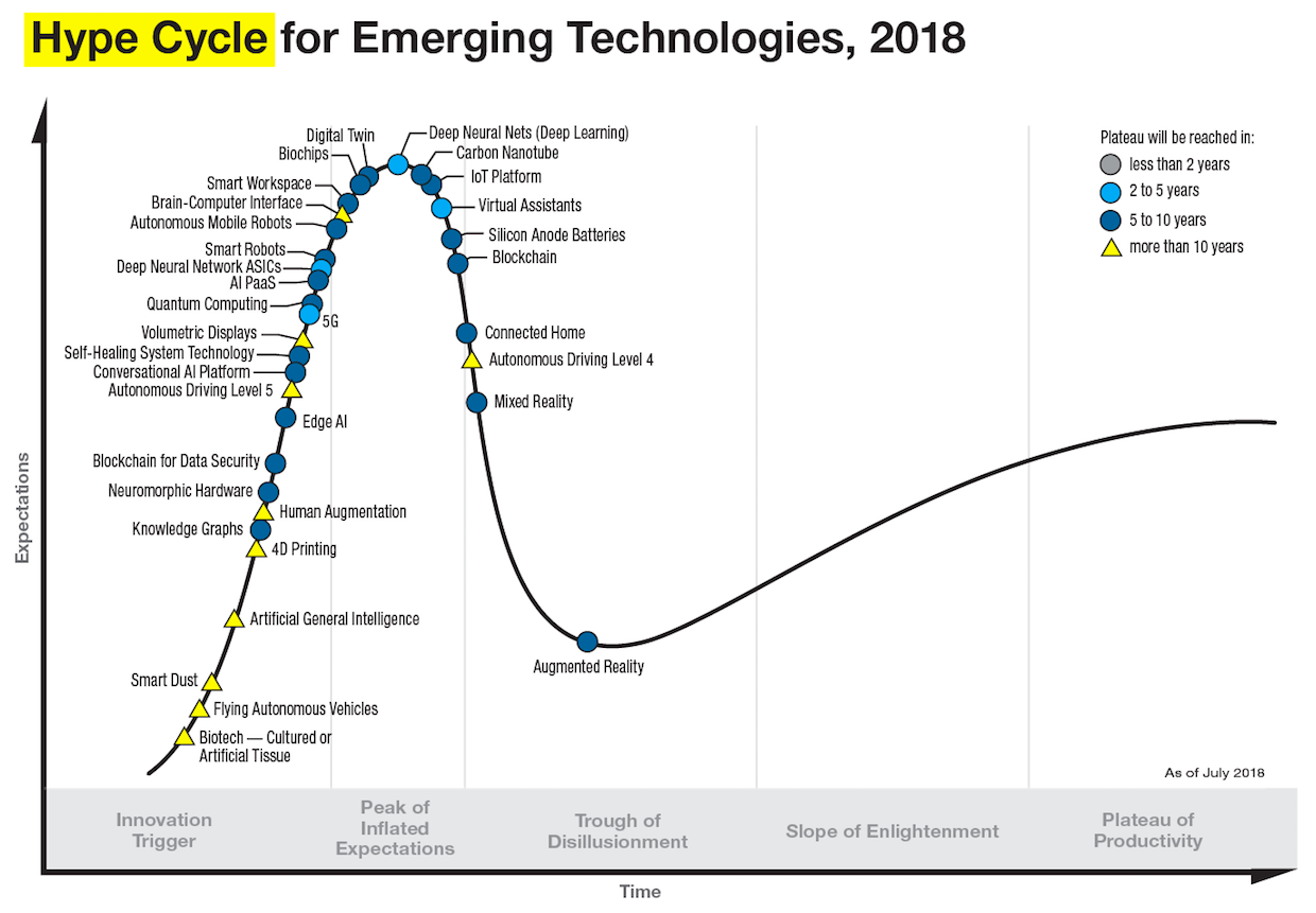 raphical representation showing parabolic line and blue dots and yellow triangles on it to show the Gartner's hype cycle for emerging technologies