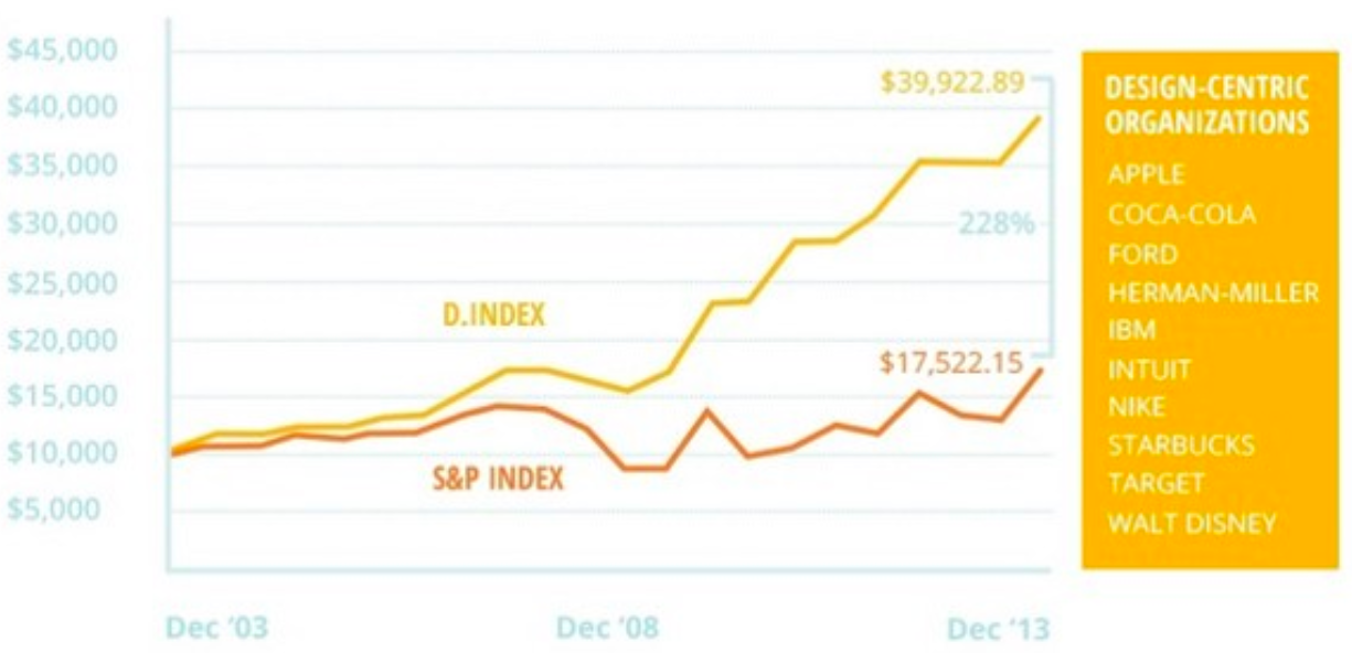 Graphical representation showing a yellow line and a red line to depict Standard and Poor's index