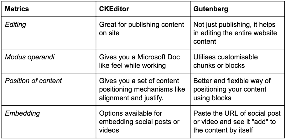 Table showing three columns and five rows for comparing Gutenberg editor and CKEditor