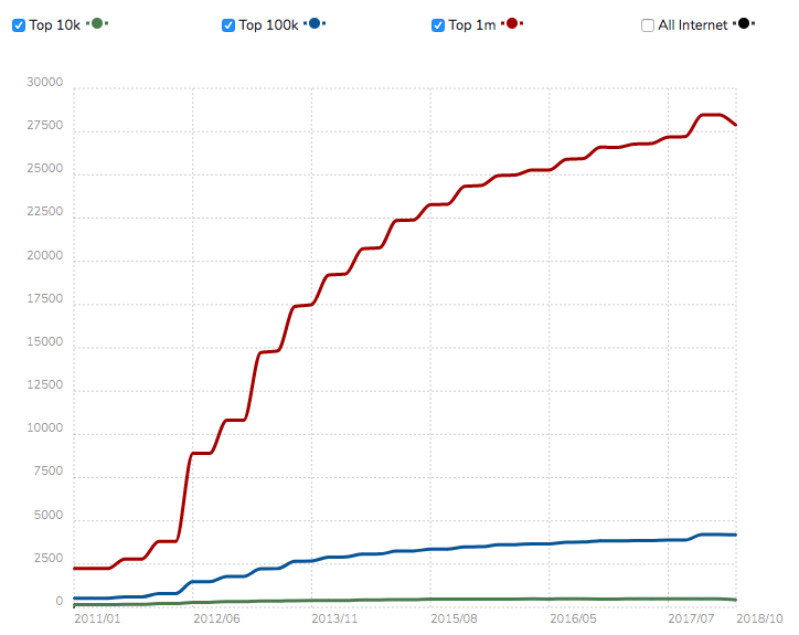 Graphical representation showing red, blue and green lines to depict usage statistics of Drupal
