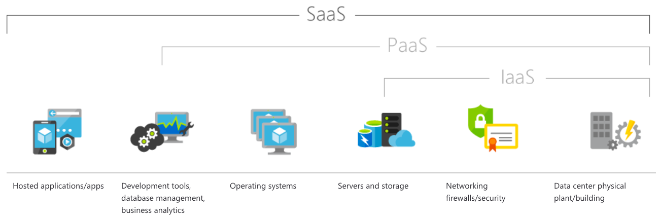 flowchart with different icons representing laptop, desktop, smartphone, houselock, certificate to explain SaaS, PaaS, and IaaS