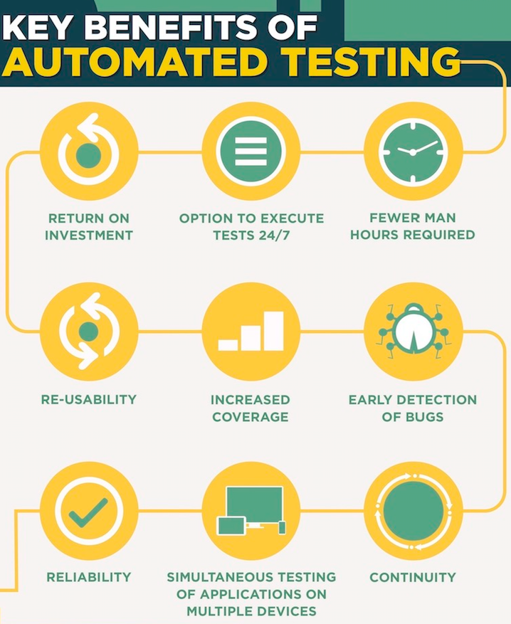Infographics showing different icons inside several yellow-coloured circles with each icons representing clock, spider, tick mark, desktop, curved arrow sign to explain benefits of automated testing