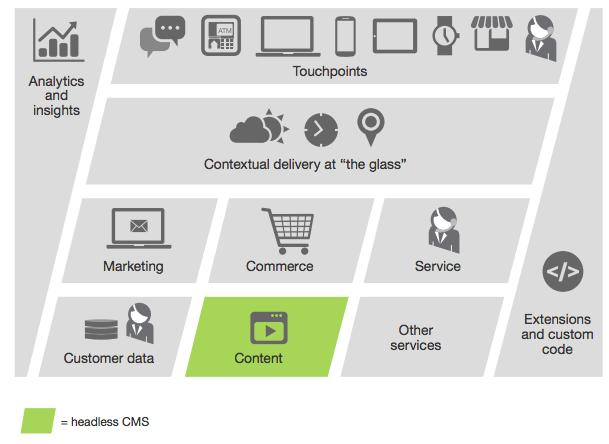 Illustration having traingles and rhombus consisting of icons representing shopping cart,