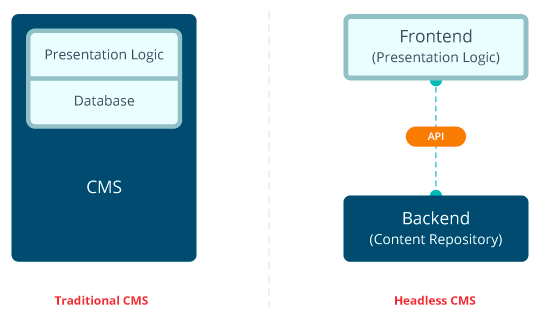 Flowchart containing rectangles to explain headless CMS and Traditional CMS