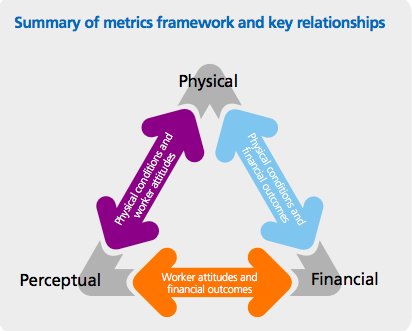 Flowchart Summary of metrics framework and key relationships between factors of productivity