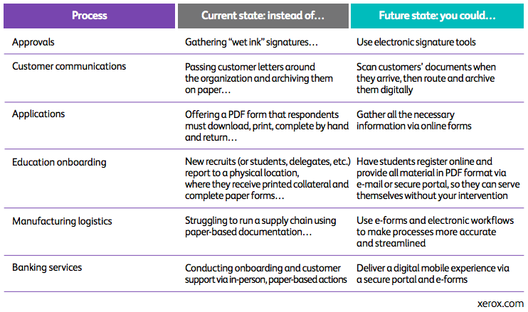 Table with rows and columns and the heading of every column coloured in violet, grey and green to describe paper to digital transformation chronology strategy