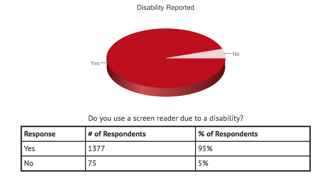 A pie chart on disability report