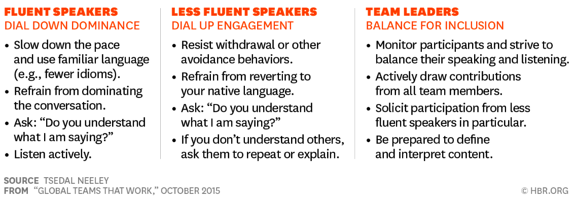 Three columns describing about 'fluent speakers', 'less fluent' speakers' and 'team leaders' in a distributed team