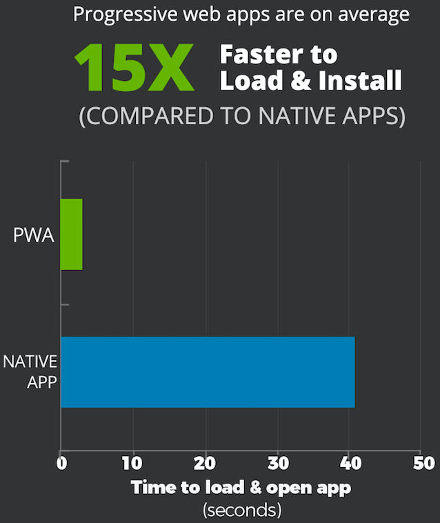 Bar graph with green and blue coloured bars to represent progressive web apps usage
