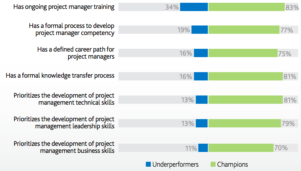 Bar graph with blue, green and grey coloured bars to explain mentorship culture
