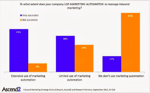 Graphical representation of how many companies use marketing automation