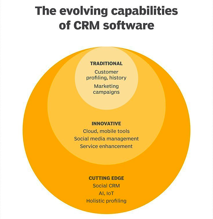 Ven diagram on evolving capabilities of CRM software