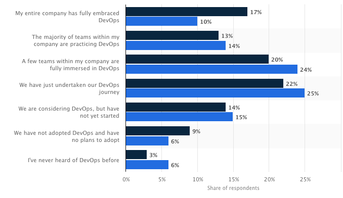 bar graph showing the extent to which developers worldwide have adopted DevOps in their workplace, in 2017 and 2018
