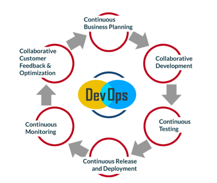 Flow chart of DevOps culture and its components