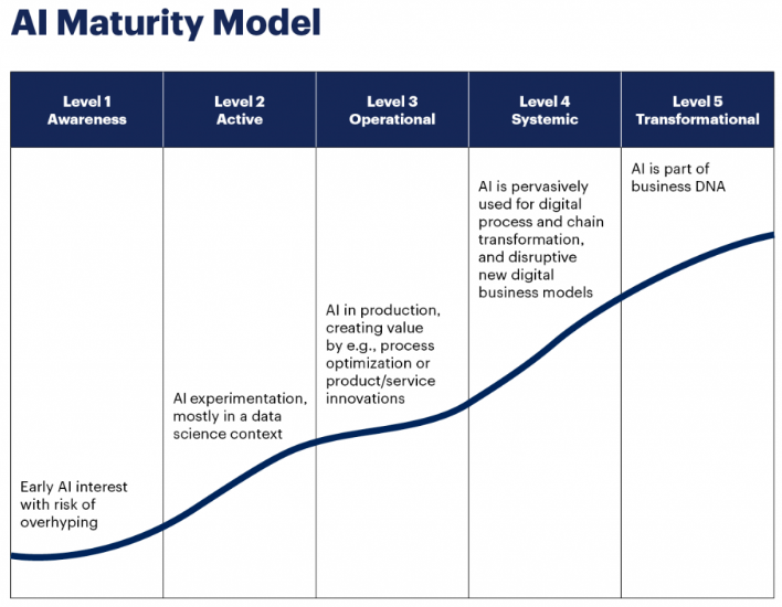 Graphical representation with a blue line superimposed over a set of columns to explain artificial intelligence (AI) maturity model