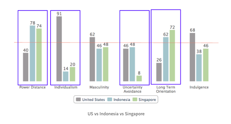 Bar graph showing 6 cultural dimensions scores for US, Singapore, and Indonesia