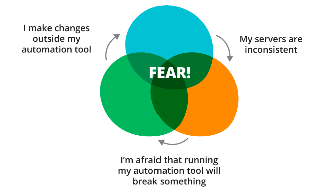 diagram of fear spiral
