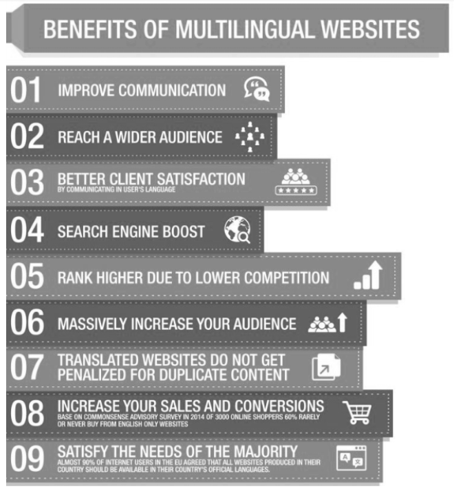 Illustration showing horizontal bars to explain benefits of multilingual website