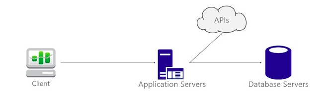 monolithic architecture of serverless