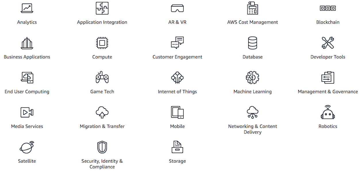 Different icons resembling joystick, laptop, robot, globe, mobile phone, cloud, goggles stacked together to represent AWS services