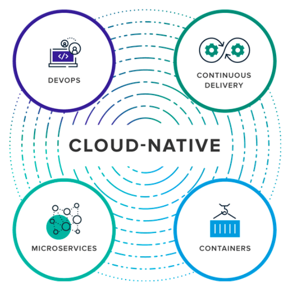 Illustration showing cloud-native application components explained using four circles in blue, green and purple colors