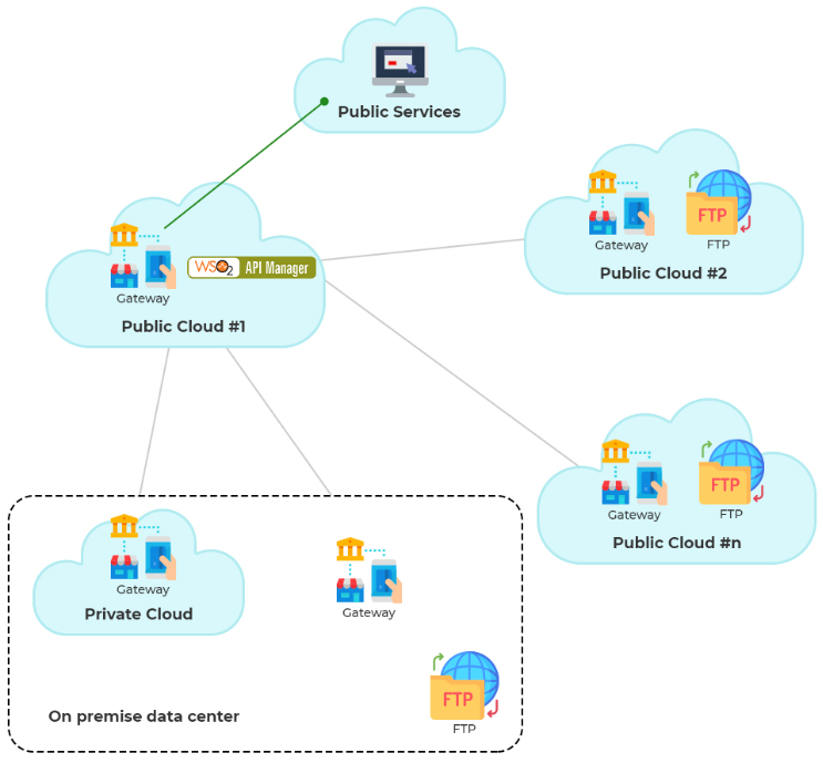 image showing an instance of multi-cloud infrastructure in different colors