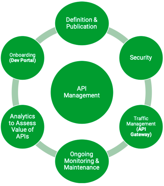 Image instance showing the API management life cycle in green circles