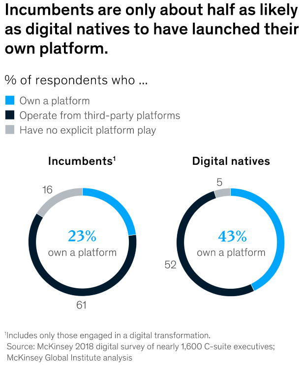 graphical statistics of digital platform usage