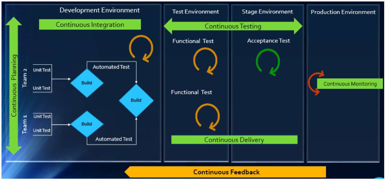 Illustration image representing automation processes performed in development, test, stage, production environment of DevOps in blue and green colours
