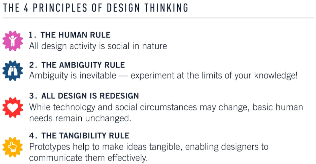 Illustration image representing four design thinking principles in points one, two, three, four in pink, blue, red and yellow colour