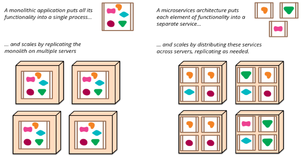 Illustration image showing monolith application as blocks enclosing all elements at one place in different colours on the left hand and microservices architecture on the right hand keeping all elements separate in various blocked components