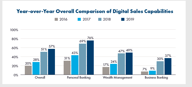bar graph of overall comparison in fintech