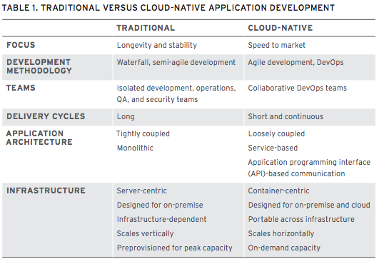 Table with comparison between traditional and cloud native
