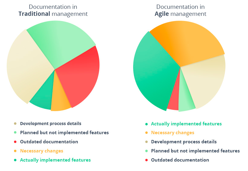 Agile vs traditional documentation