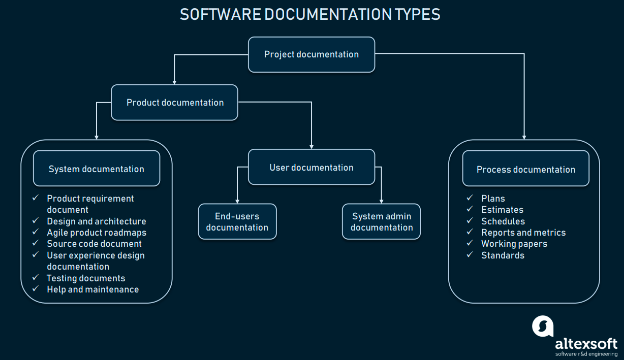 software documentation type