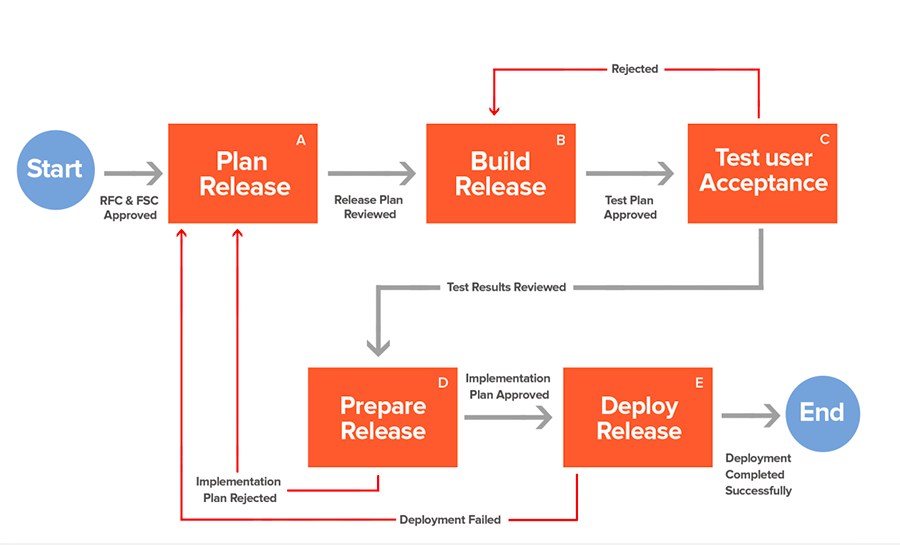 Deployment and release cycle