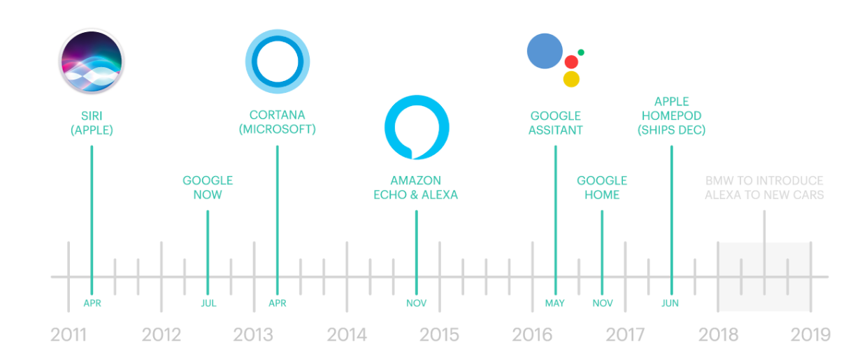timeline of voice assistants from 2011 to 2019