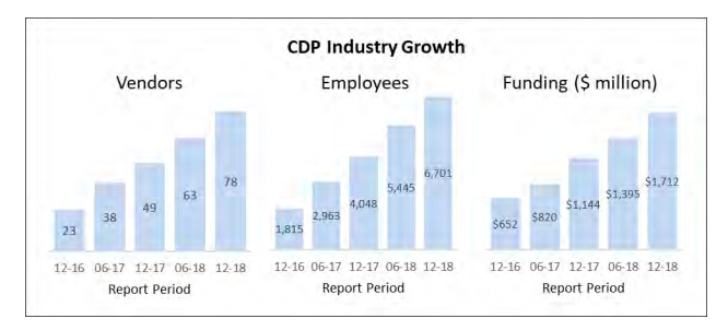 CDPs industry growth
