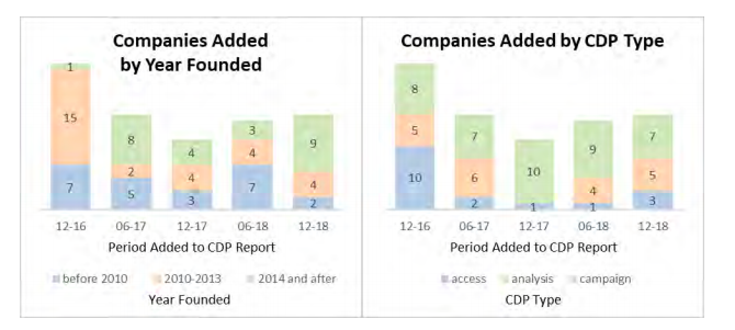 CDP companies report
