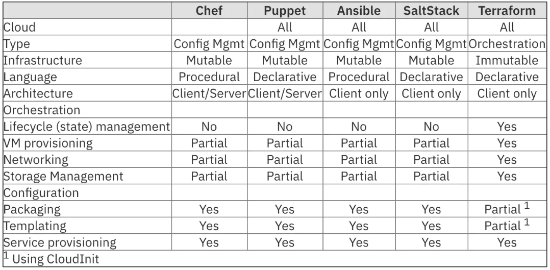 Table with rows and columns showing comparisons between Terraform, Ansible, Chef, Puppet and SaltStack