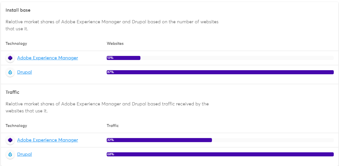 There are two horizontal bar graphs describing the market share percentage of Drupal and AEM.