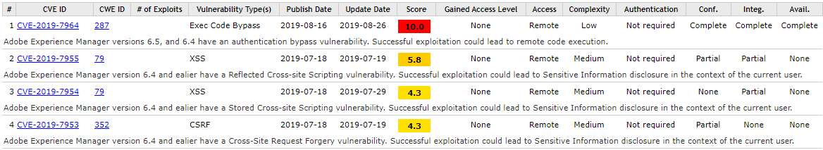 There is table showing the security vulnerabilities of AEM.