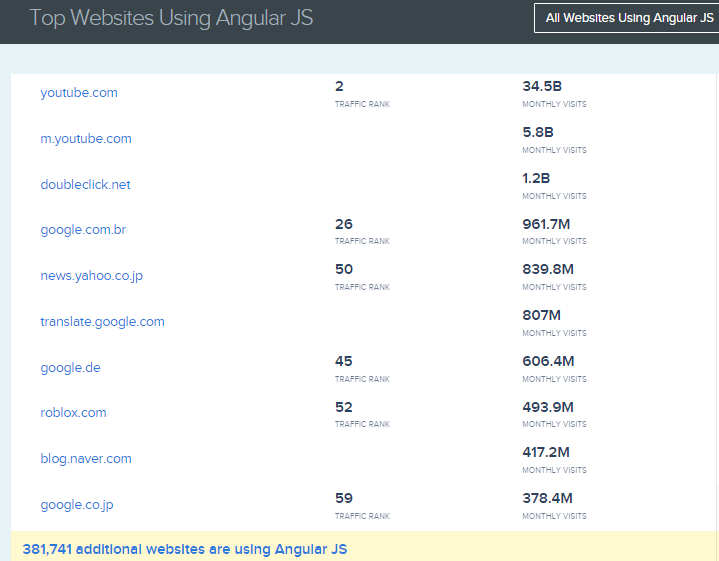 A list of the top websites built on AngularJs is shown.