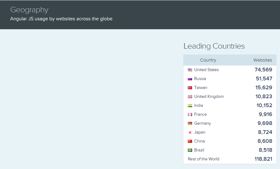 A list of the countries is shown that use AngularJS with the number of websites using it.