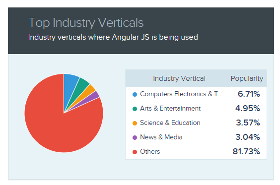 A list of the top industries using AngularJS is shown.