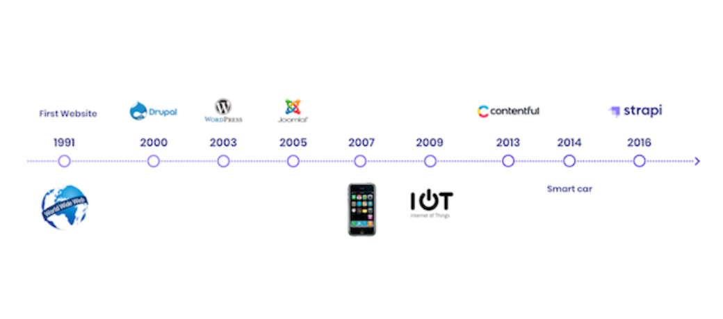 There is a time line showing the emergence of various open source CMSs.