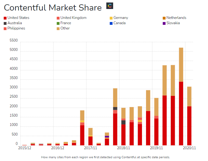 A bar graph shows the market share of Contentful in different countries since it was founded.