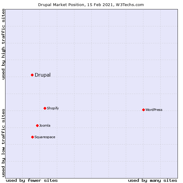 A graph shows how many sites use Drupal in comparison with other CMSs.