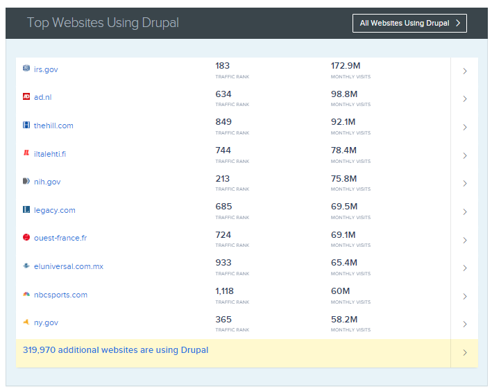 There is a list of the most high traffic sites using Drupal.