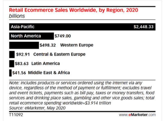 Global retail ecommerce sales figures are presented.